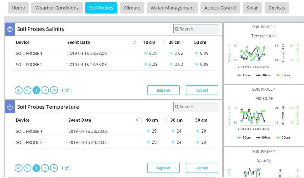 IoT myinsight.io dashboard: soil probe data